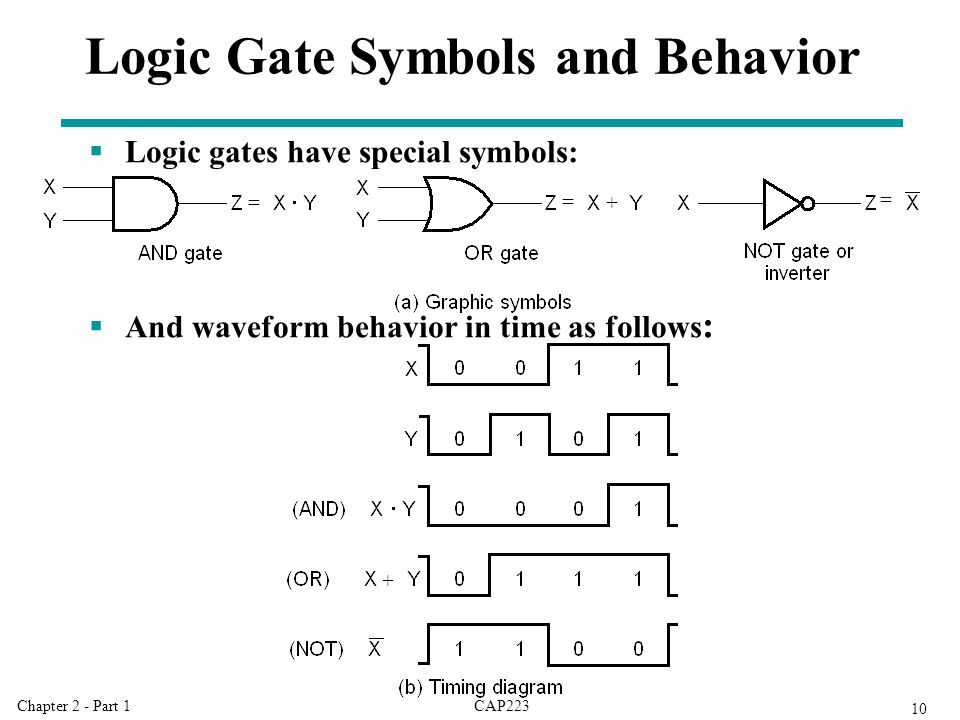 CAP223Chapter 2 - Part 1 10 Logic Gate Symbols and Behavior  Logic gates have special symbols:  And waveform behavior in time as follows : = = = + +