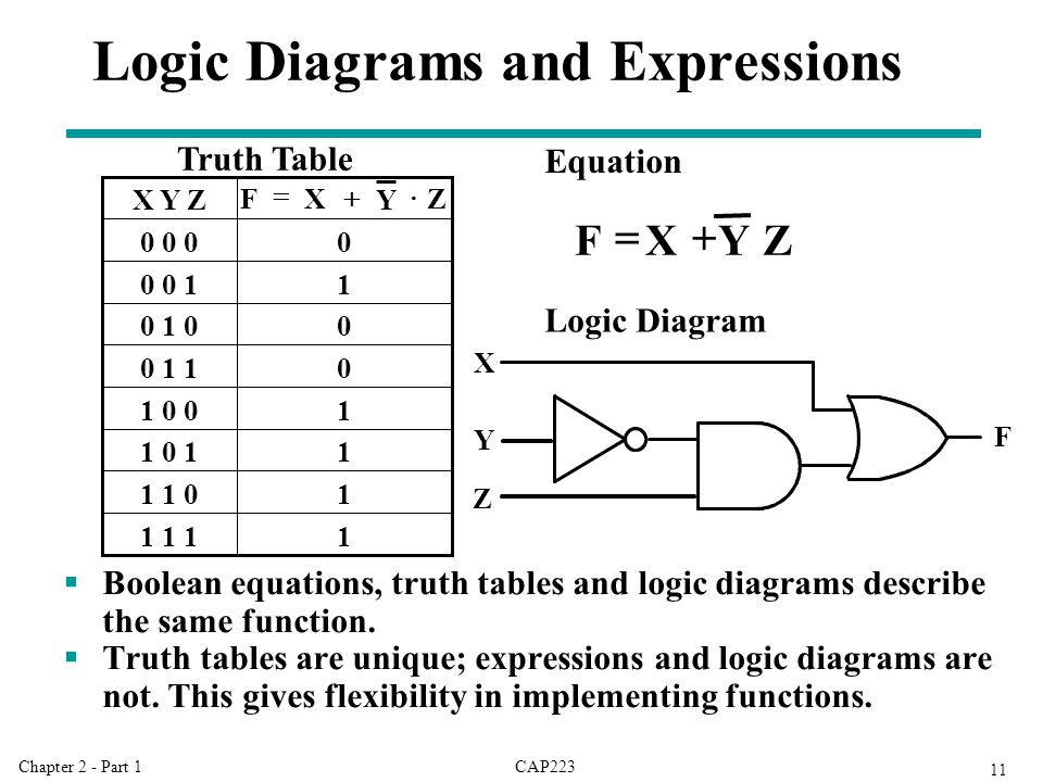 CAP223Chapter 2 - Part 1 11 Logic Diagrams and Expressions  Boolean equations, truth tables and logic diagrams describe the same function.