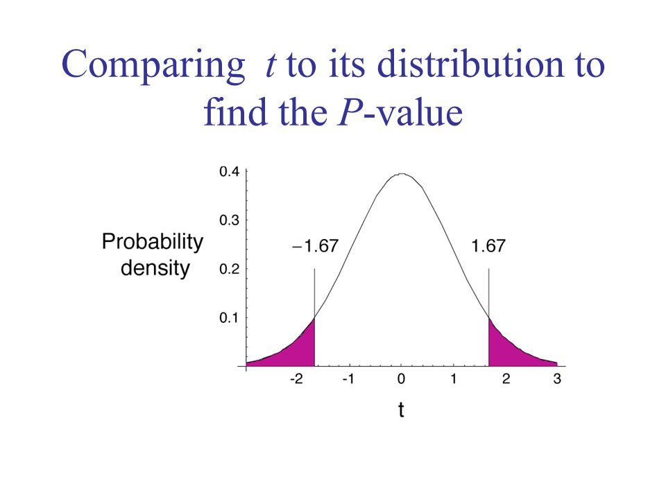 Comparing t to its distribution to find the P-value