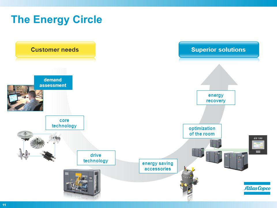11 The Energy Circle Superior solutionsCustomer needs core technology drive technology energy saving accessories energy recovery demand assessment optimization of the room