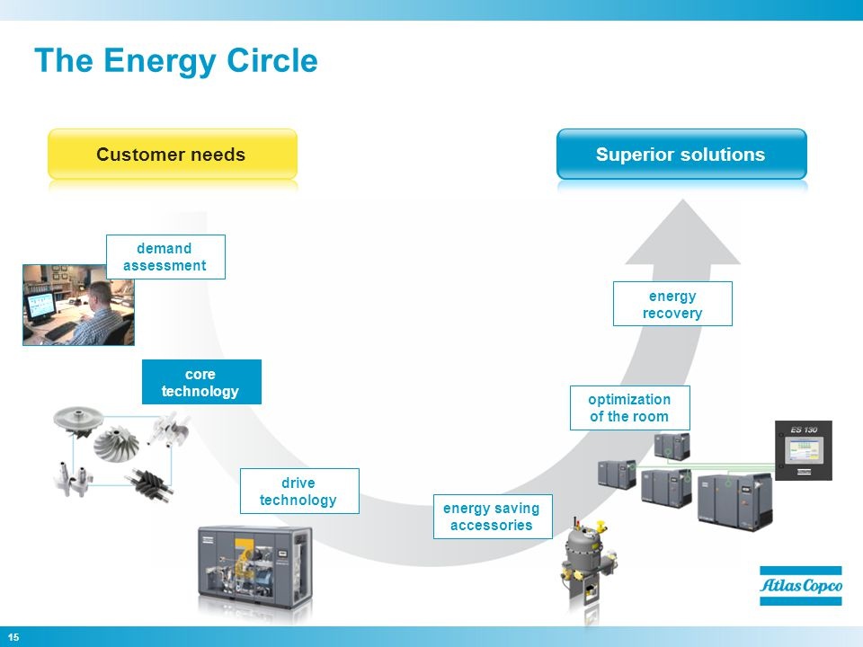 15 The Energy Circle Superior solutionsCustomer needs core technology drive technology energy saving accessories energy recovery demand assessment optimization of the room