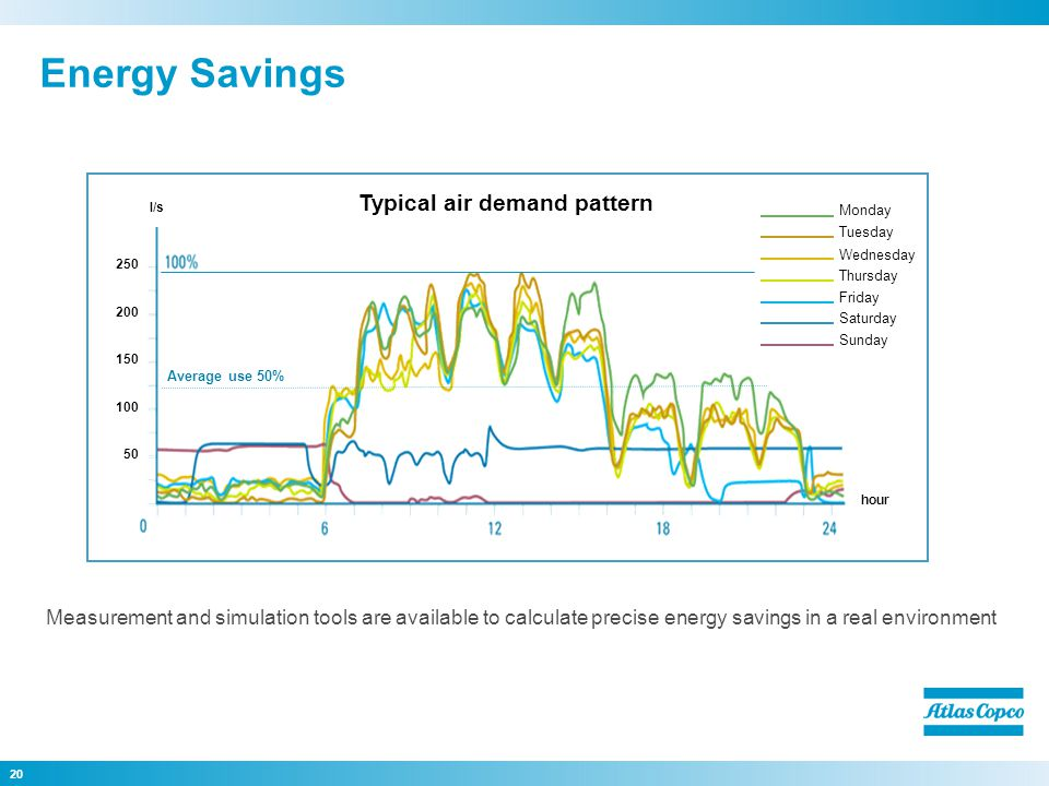 20 Monday Tuesday Wednesday Thursday Friday Saturday Sunday l/s hour 50 100 150 200 250 Typical air demand pattern Measurement and simulation tools are available to calculate precise energy savings in a real environment Energy Savings Average use 50%