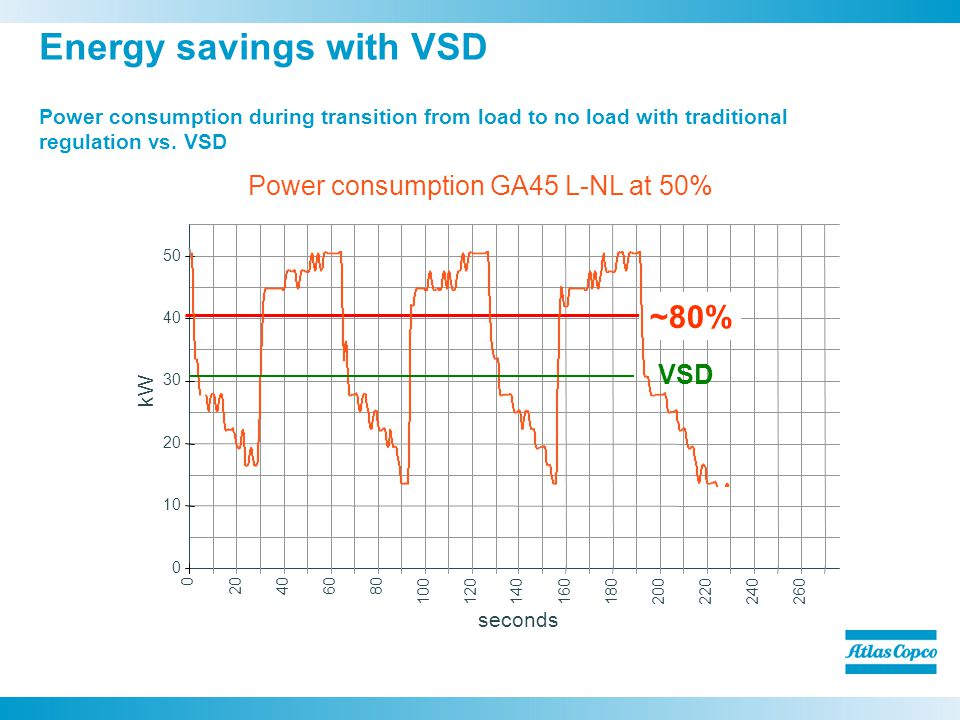 seconds kW 0 10 20 30 40 50 0 20406080 100120140160180200220240260 Power consumption GA45 L-NL at 50% Energy savings with VSD ~80% Power consumption during transition from load to no load with traditional regulation vs.