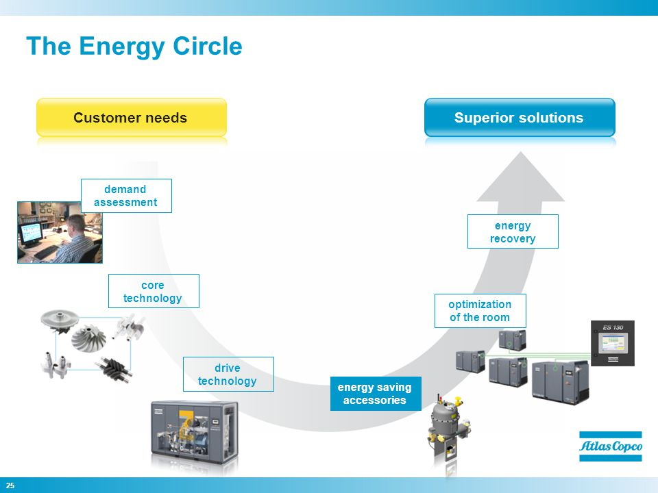 25 The Energy Circle Superior solutionsCustomer needs core technology drive technology energy saving accessories energy recovery demand assessment optimization of the room