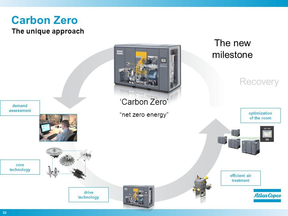 33 Carbon Zero The unique approach core technology drive technology efficient air treatment optimization of the room demand assessment 'Carbon Zero' net zero energy The new milestone Recovery