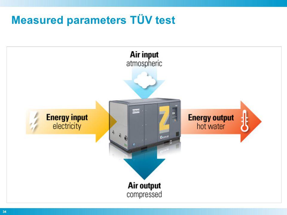 34 Measured parameters TÜV test