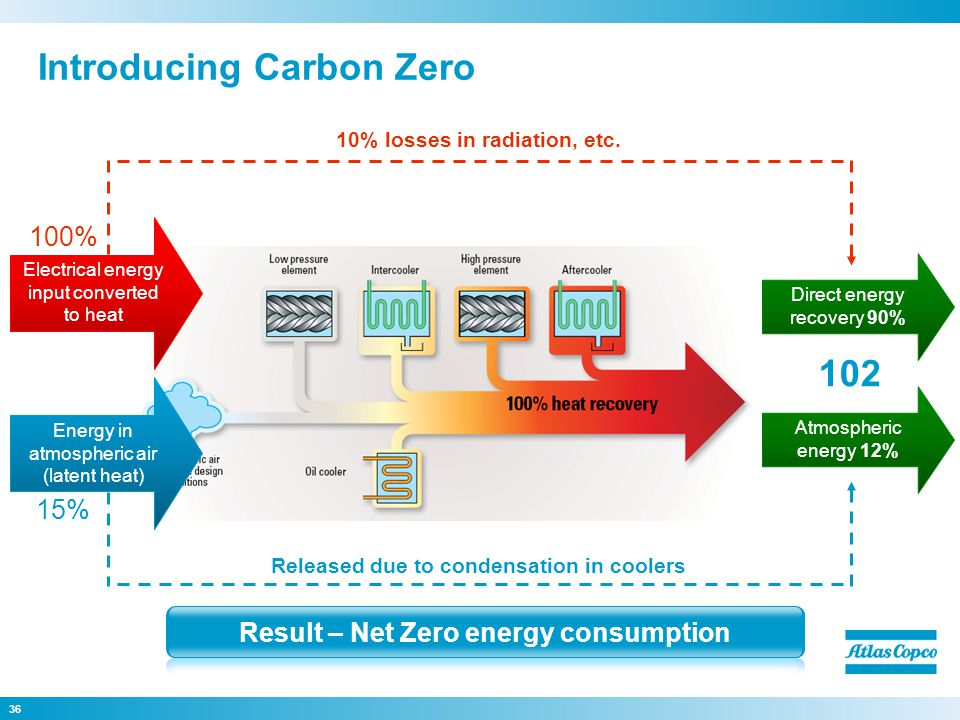 36 Introducing Carbon Zero Electrical energy input converted to heat 10% losses in radiation, etc.