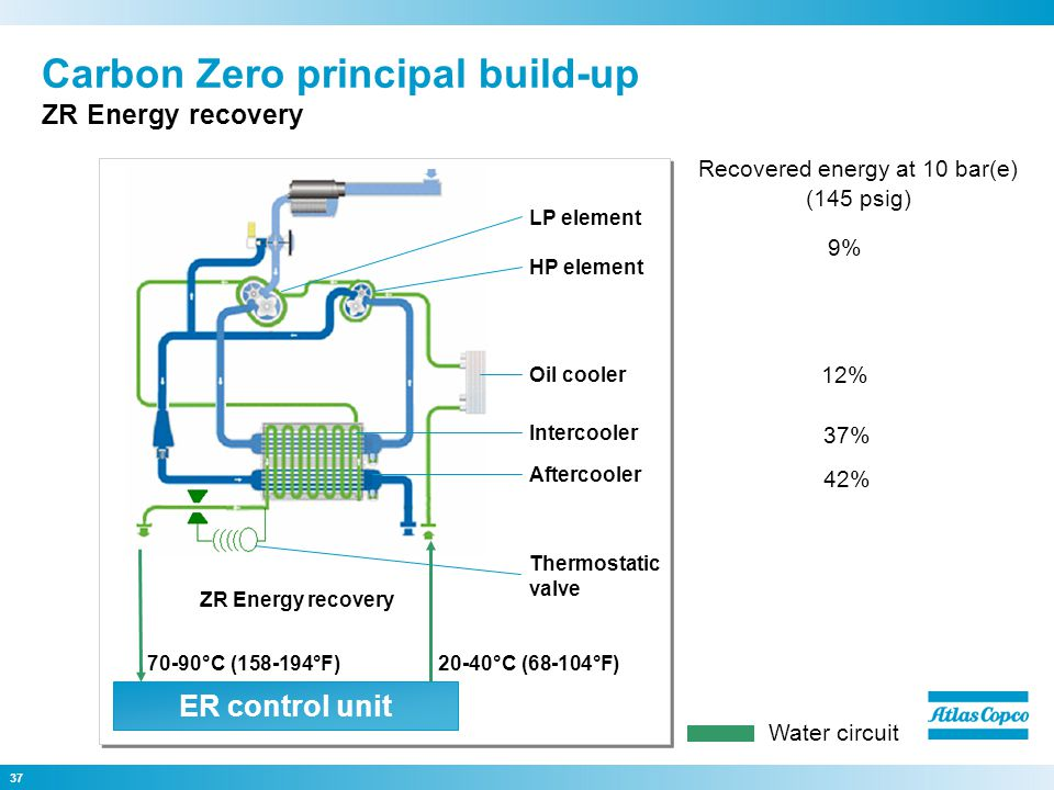 37 Carbon Zero principal build-up ZR Energy recovery ZR Energy recovery Oil cooler HP element LP element Aftercooler Intercooler Thermostatic valve ER control unit Water circuit 42% 37% 9% 12% Recovered energy at 10 bar(e) (145 psig) 20-40°C (68-104°F) 70-90°C (158-194°F)