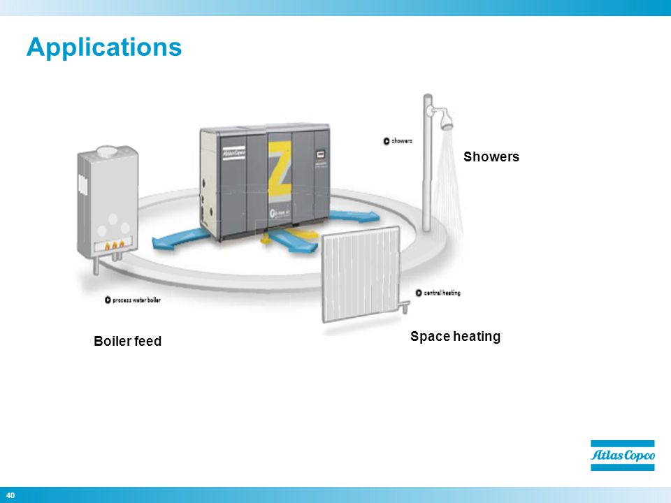 40 Applications Space heating Showers Boiler feed
