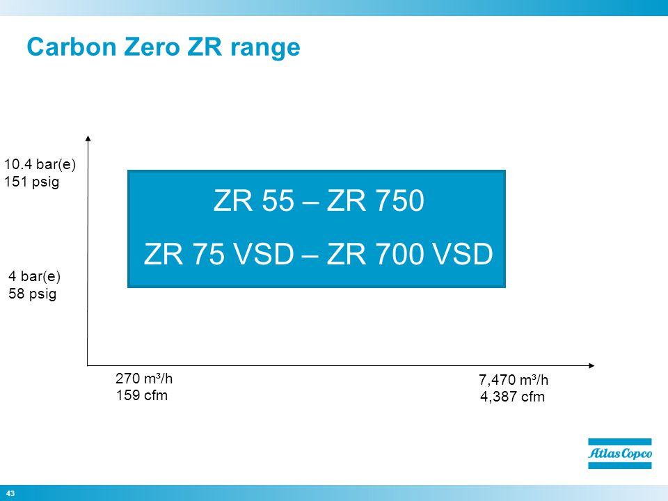 43 Carbon Zero ZR range 270 m³/h 7,470 m³/h 4 bar(e) 58 psig 10.4 bar(e) 151 psig ZR 55 – ZR 750 ZR 75 VSD – ZR 700 VSD 159 cfm 4,387 cfm