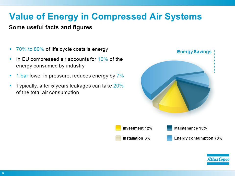 5 Value of Energy in Compressed Air Systems  70% to 80% of life cycle costs is energy  In EU compressed air accounts for 10% of the energy consumed by industry  1 bar lower in pressure, reduces energy by 7%  Typically, after 5 years leakages can take 20% of the total air consumption Some useful facts and figures Investment 12% Installation 3% Maintenance 15% Energy consumption 70% Energy Savings
