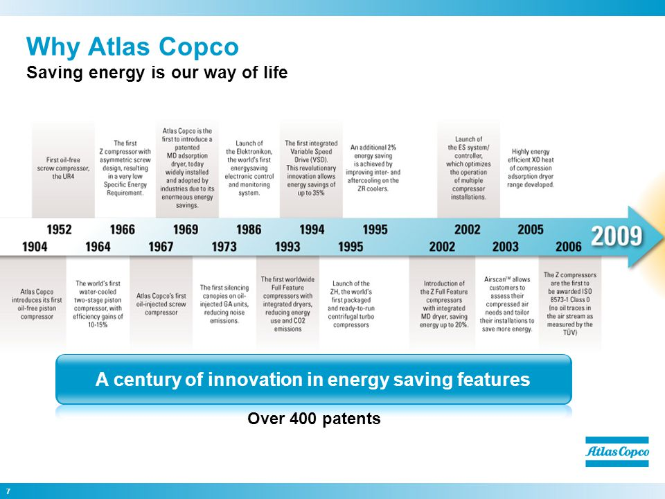 7 Why Atlas Copco Saving energy is our way of life A century of innovation in energy saving features Over 400 patents