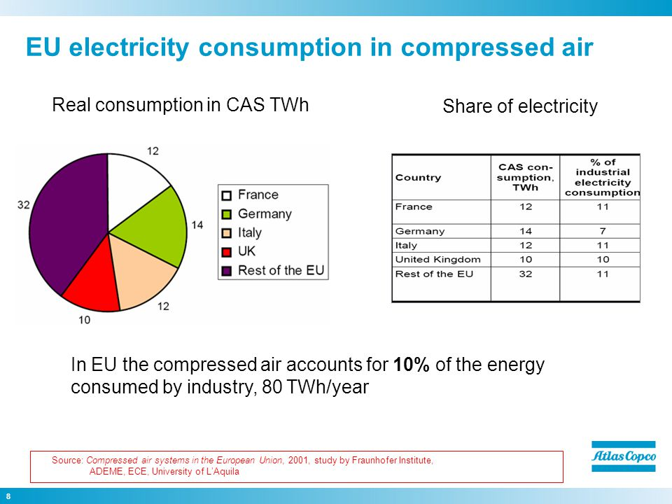 8 EU electricity consumption in compressed air Real consumption in CAS TWh Share of electricity In EU the compressed air accounts for 10% of the energy consumed by industry, 80 TWh/year Source: Compressed air systems in the European Union, 2001, study by Fraunhofer Institute, ADEME, ECE, University of L'Aquila