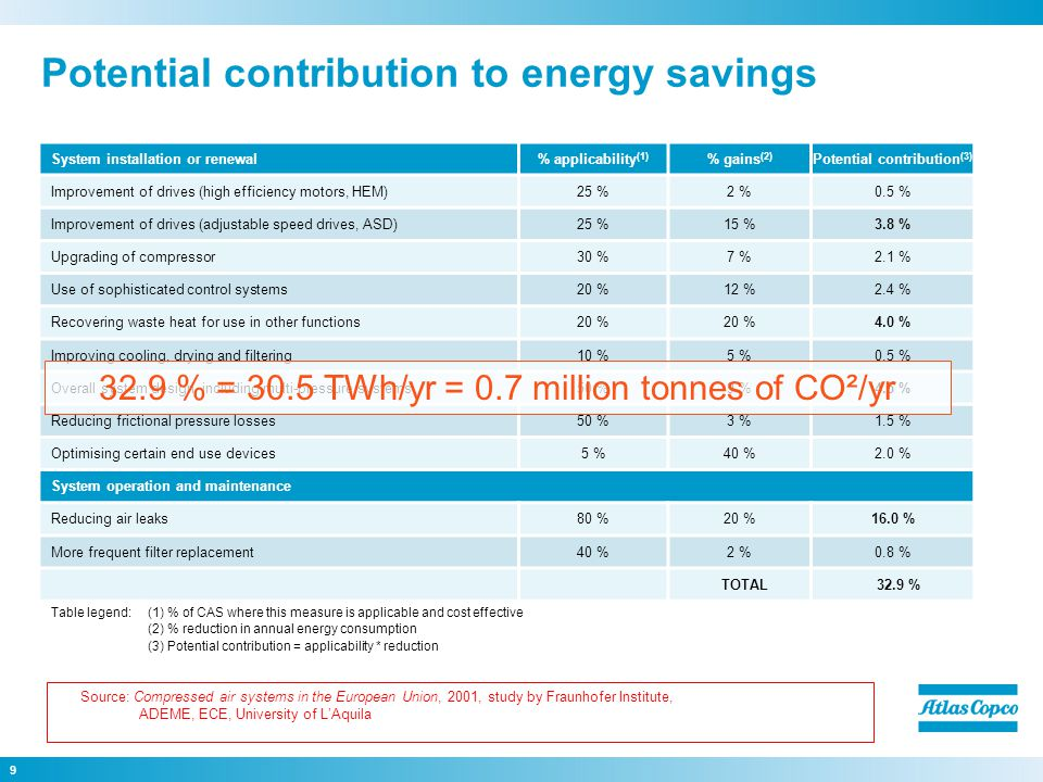 9 Potential contribution to energy savings System installation or renewal% applicability (1) % gains (2) Potential contribution (3) Improvement of drives (high efficiency motors, HEM)25 %2 %0.5 % Improvement of drives (adjustable speed drives, ASD)25 %15 %3.8 % Upgrading of compressor30 %7 %2.1 % Use of sophisticated control systems20 %12 %2.4 % Recovering waste heat for use in other functions20 % 4.0 % Improving cooling, drying and filtering10 %5 %0.5 % Overall system design, including multi-pressure systems50 %9 %4.5 % Reducing frictional pressure losses50 %3 %1.5 % Optimising certain end use devices5 %40 %2.0 % System operation and maintenance Reducing air leaks80 %20 %16.0 % More frequent filter replacement40 %2 %0.8 % TOTAL32.9 % Table legend:(1) % of CAS where this measure is applicable and cost effective (2) % reduction in annual energy consumption (3) Potential contribution = applicability * reduction Source: Compressed air systems in the European Union, 2001, study by Fraunhofer Institute, ADEME, ECE, University of L'Aquila 32.9 % = 30.5 TWh/yr = 0.7 million tonnes of CO²/yr