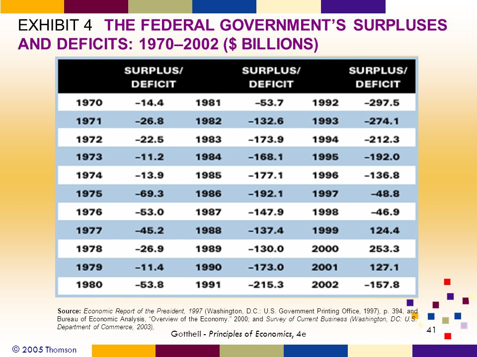 © 2005 Thomson 41 Gottheil - Principles of Economics, 4e EXHIBIT 4THE FEDERAL GOVERNMENT'S SURPLUSES AND DEFICITS: 1970–2002 ($ BILLIONS) Source: Economic Report of the President, 1997 (Washington, D.C.: U.S.
