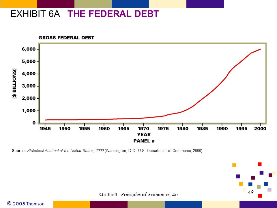 © 2005 Thomson 49 Gottheil - Principles of Economics, 4e EXHIBIT 6ATHE FEDERAL DEBT Source: Statistical Abstract of the United States, 2000 (Washington, D.C.: U.S.