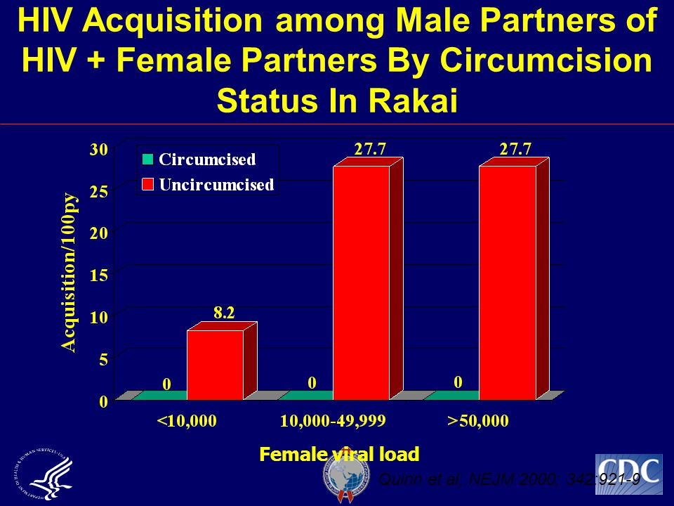 HIV Acquisition among Male Partners of HIV + Female Partners By Circumcision Status In Rakai Female viral load Quinn et al; NEJM 2000; 342:921-9