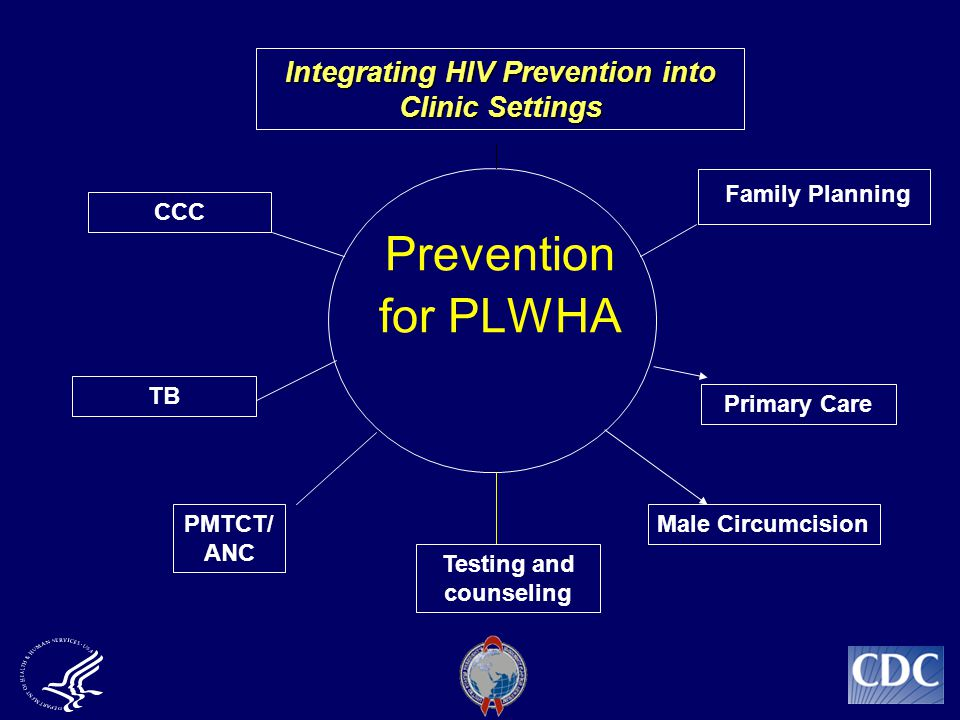 Prevention for PLWHA PMTCT/ ANC Primary Care CCC Family Planning Integrating HIV Prevention into Clinic Settings TB Male Circumcision Testing and counseling