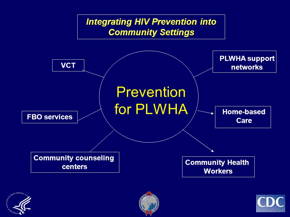 Prevention for PLWHA Community counseling centers Community Health Workers VCT PLWHA support networks Integrating HIV Prevention into Community Settings FBO services Home-based Care