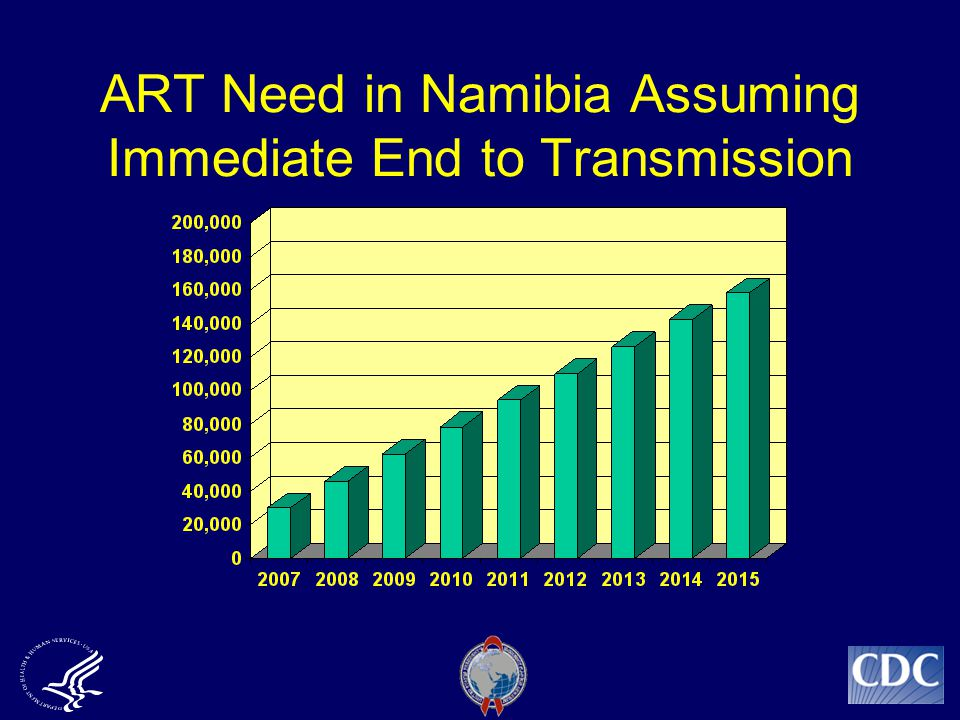 ART Need in Namibia Assuming Immediate End to Transmission