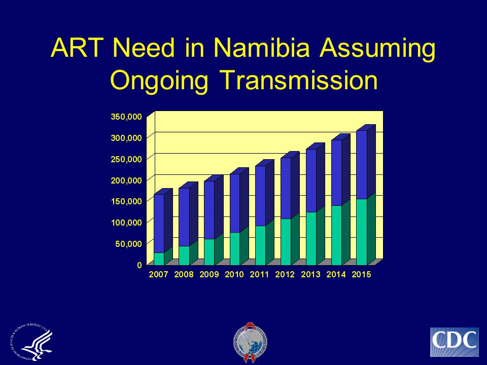 ART Need in Namibia Assuming Ongoing Transmission