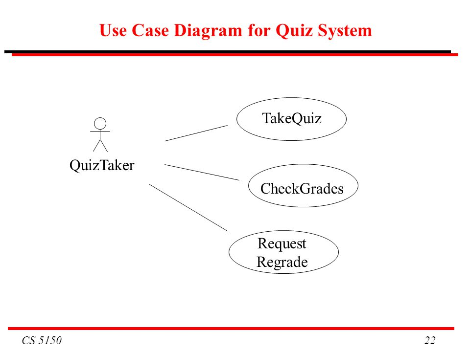 cs cs software engineering lecture  requirements ppt downloadcs   use case diagram for quiz system takequiz quiztaker checkgrades request regrade