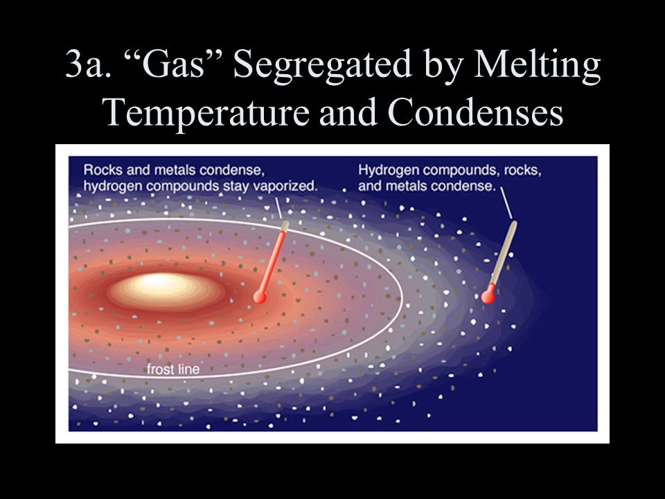 3a. Gas Segregated by Melting Temperature and Condenses