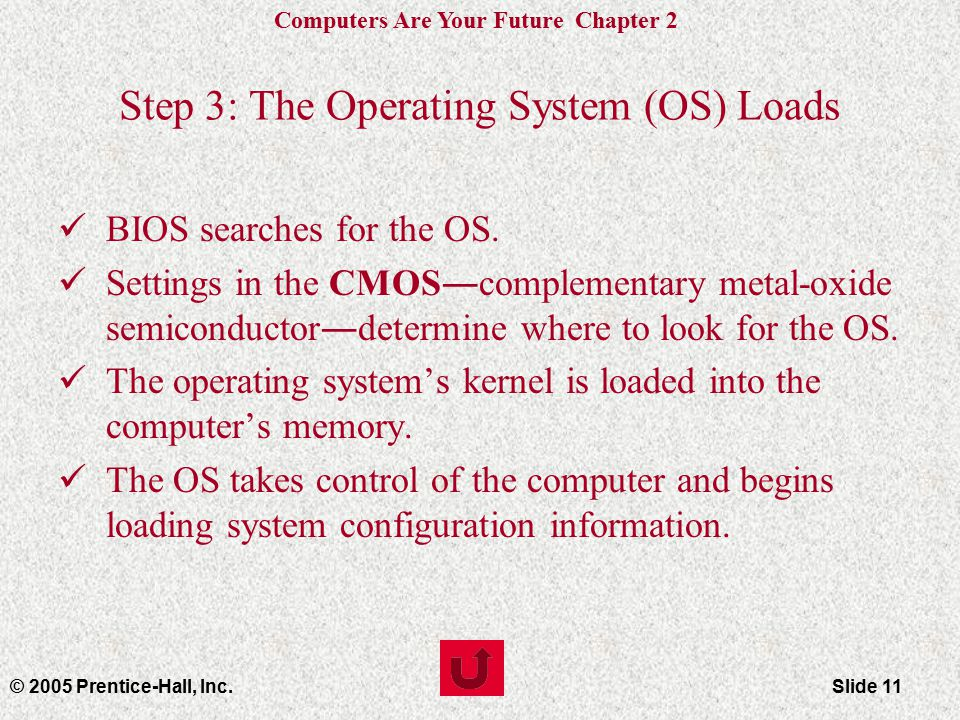 Computers Are Your Future Chapter 2 © 2005 Prentice-Hall, Inc.Slide 11 Step 3: The Operating System (OS) Loads BIOS searches for the OS.