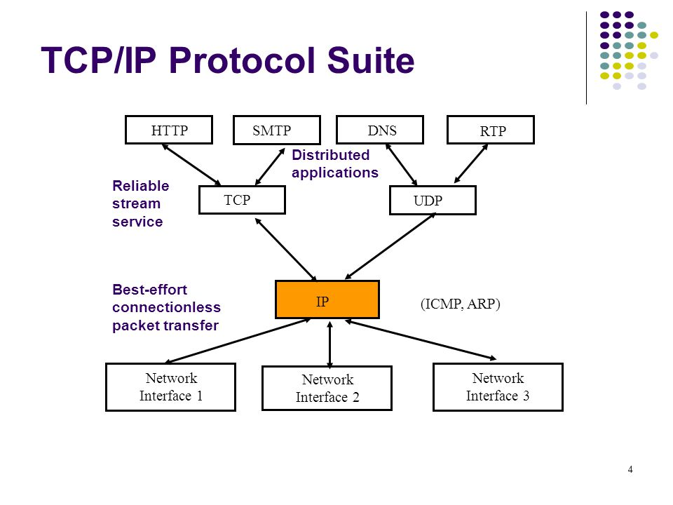 1 Chapter 7 TCP/IP The TCP/IP Architecture The Internet Protocol ...