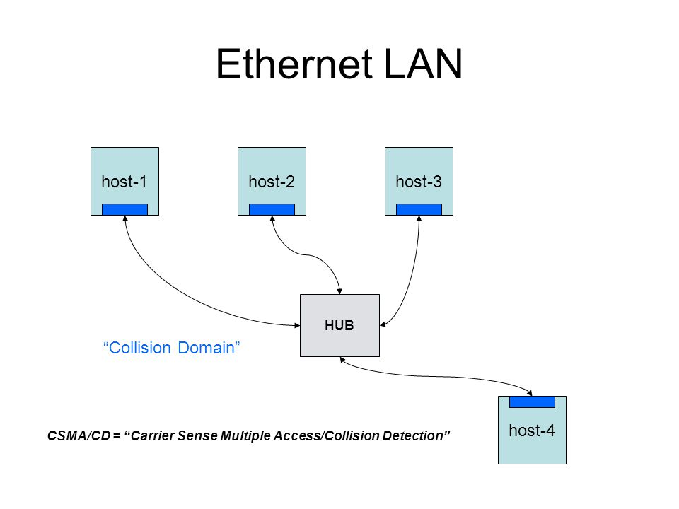 Ethernet LAN host-1host-2host-3 host-4 HUB Collision Domain CSMA/CD = Carrier Sense Multiple Access/Collision Detection