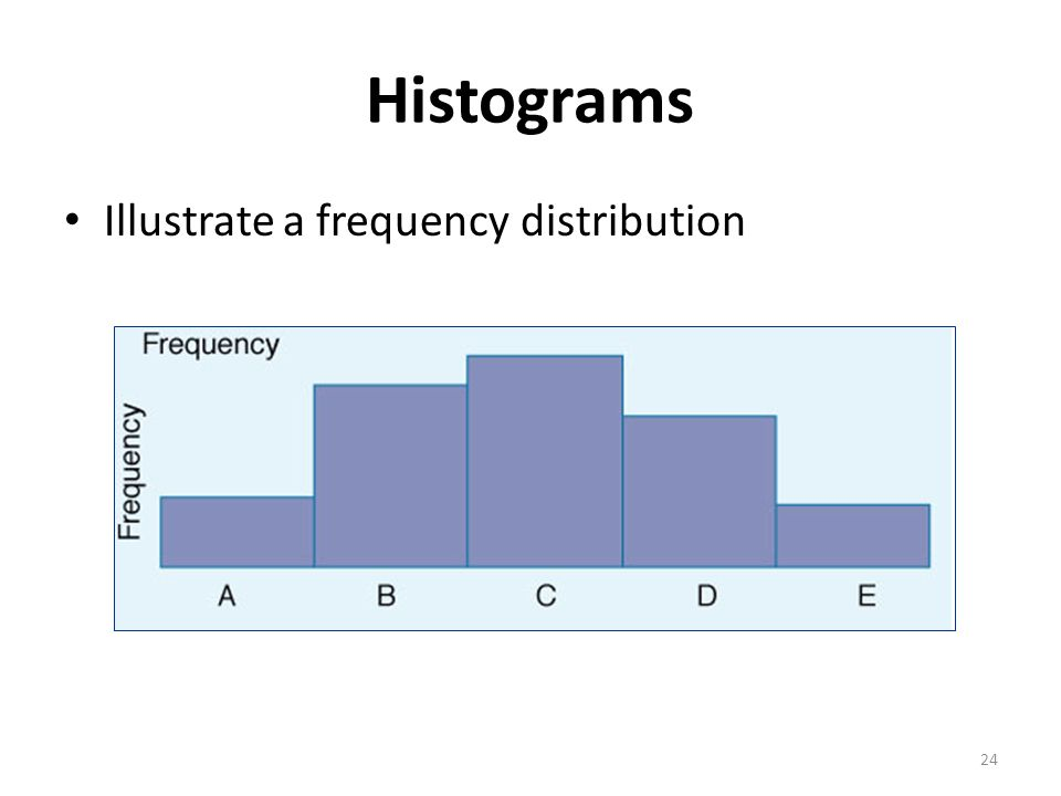 24 Histograms Illustrate a frequency distribution