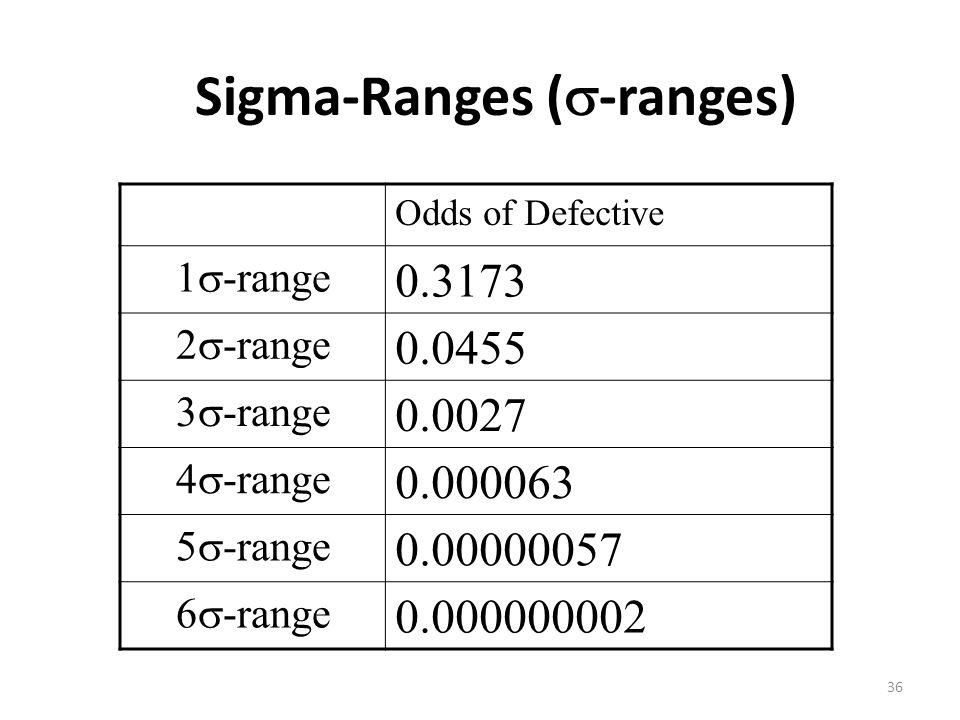 36 Sigma-Ranges (  -ranges) Odds of Defective 1  -range 0.3173 2  -range 0.0455 3  -range 0.0027 4  -range 0.000063 5  -range 0.00000057 6  -range 0.000000002