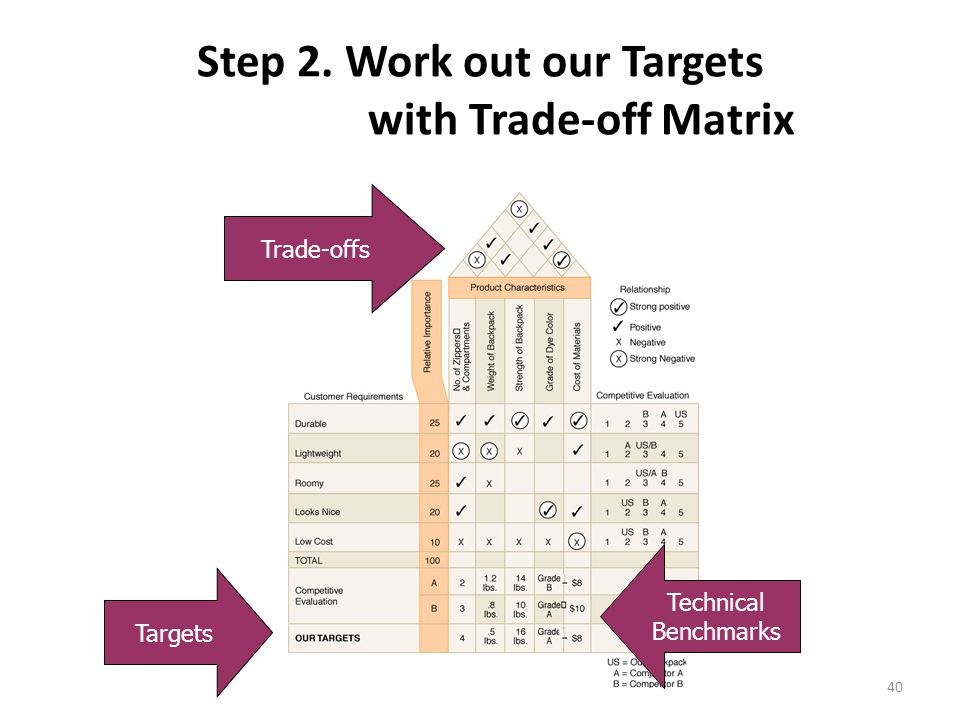 40 Step 2. Work out our Targets with Trade-off Matrix Trade-offs Targets Technical Benchmarks