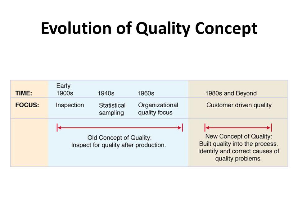 Evolution of Quality Concept