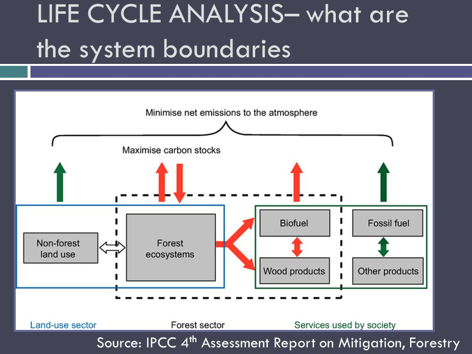 LIFE CYCLE ANALYSIS– what are the system boundaries Source: IPCC 4 th Assessment Report on Mitigation, Forestry
