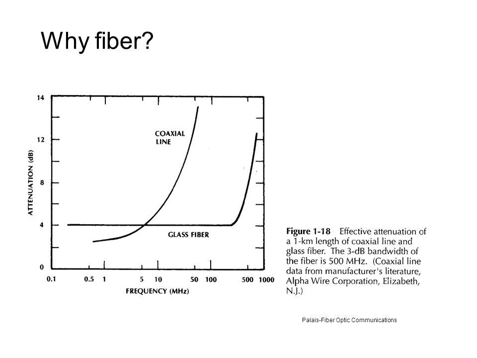 EE 230: Optical Fiber Communication Description Components and ...