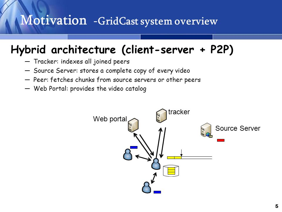 5 Motivation -GridCast system overview Hybrid architecture (client-server + P2P) ―Tracker: indexes all joined peers ―Source Server: stores a complete copy of every video ―Peer: fetches chunks from source servers or other peers ―Web Portal: provides the video catalog tracker Source Server Web portal