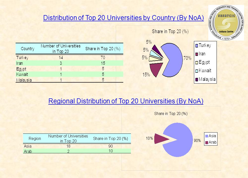 Distribution of Top 20 Universities by Country (By NoA) Regional Distribution of Top 20 Universities (By NoA)