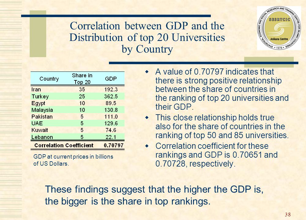 38 Correlation between GDP and the Distribution of top 20 Universities by Country  A value of 0.70797 indicates that there is strong positive relationship between the share of countries in the ranking of top 20 universities and their GDP.