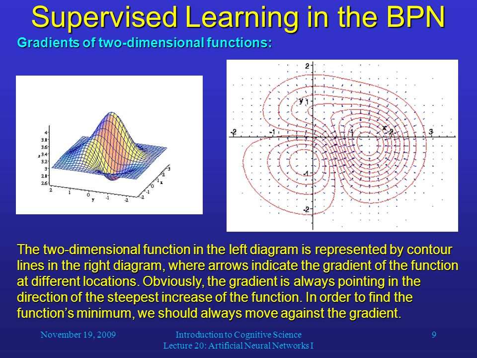 November 19, 2009Introduction to Cognitive Science Lecture 20: Artificial Neural Networks I 9 Supervised Learning in the BPN Gradients of two-dimensional functions: The two-dimensional function in the left diagram is represented by contour lines in the right diagram, where arrows indicate the gradient of the function at different locations.