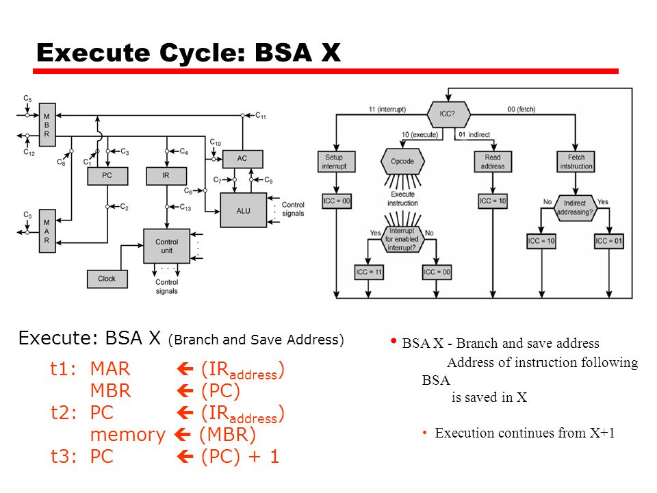 Execute Cycle: BSA X Execute: BSA X (Branch and Save Address) t1: MAR  (IR address ) MBR  (PC) t2: PC  (IR address ) memory  (MBR) t3: PC  (PC) + 1 BSA X - Branch and save address Address of instruction following BSA is saved in X Execution continues from X+1