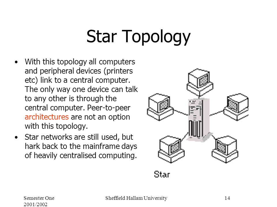 Semester One 2001/2002 Sheffield Hallam University14 Star Topology With this topology all computers and peripheral devices (printers etc) link to a central computer.