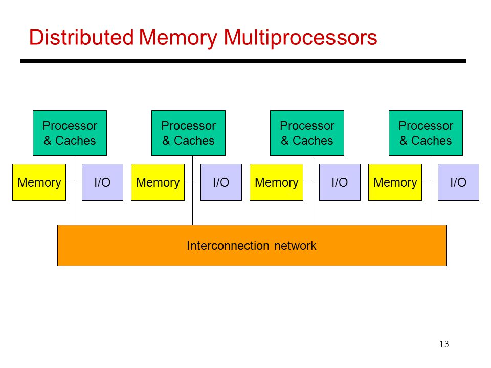 13 Distributed Memory Multiprocessors Processor & Caches MemoryI/O Processor & Caches MemoryI/O Processor & Caches MemoryI/O Processor & Caches MemoryI/O Interconnection network