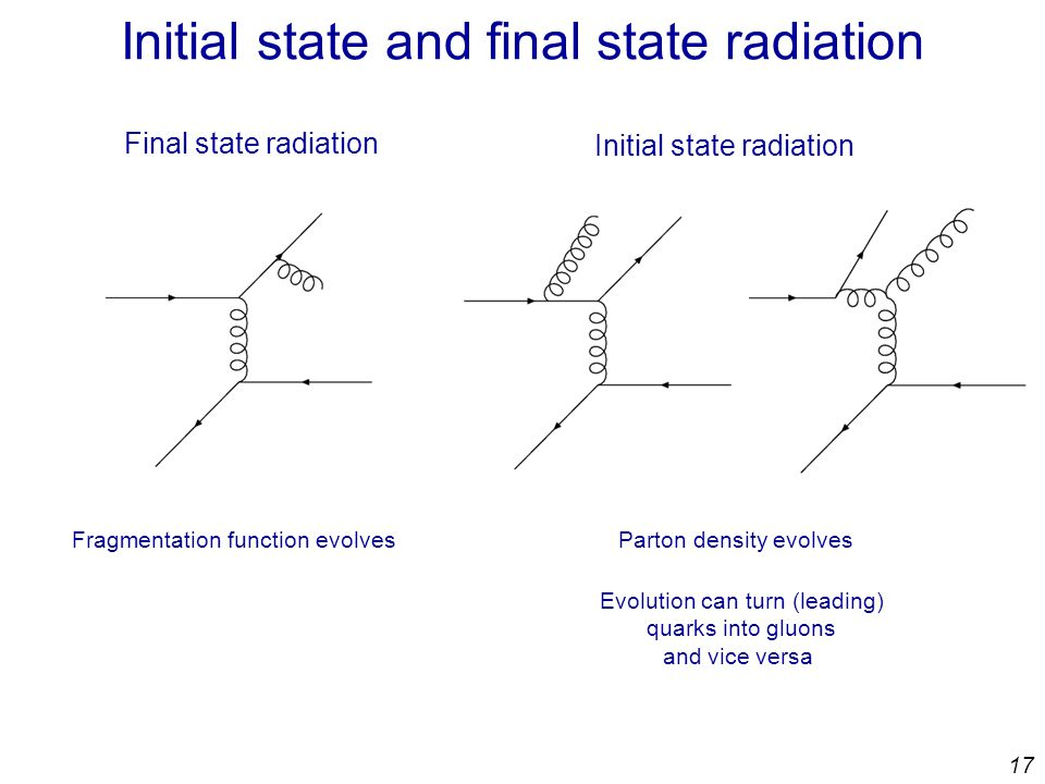 17 Initial state and final state radiation Final state radiation Fragmentation function evolves Initial state radiation Parton density evolves Evolution can turn (leading) quarks into gluons and vice versa