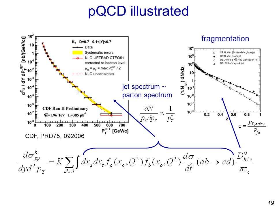 19 pQCD illustrated CDF, PRD75, jet spectrum ~ parton spectrum fragmentation