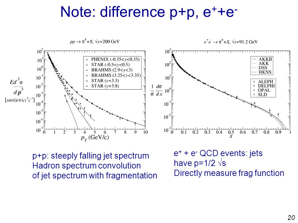 20 Note: difference p+p, e + +e - p+p: steeply falling jet spectrum Hadron spectrum convolution of jet spectrum with fragmentation e + + e - QCD events: jets have p=1/2 √s Directly measure frag function