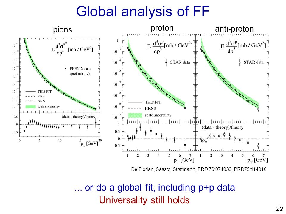 22 Global analysis of FF proton anti-proton pions De Florian, Sassot, Stratmann, PRD 76:074033, PRD75: