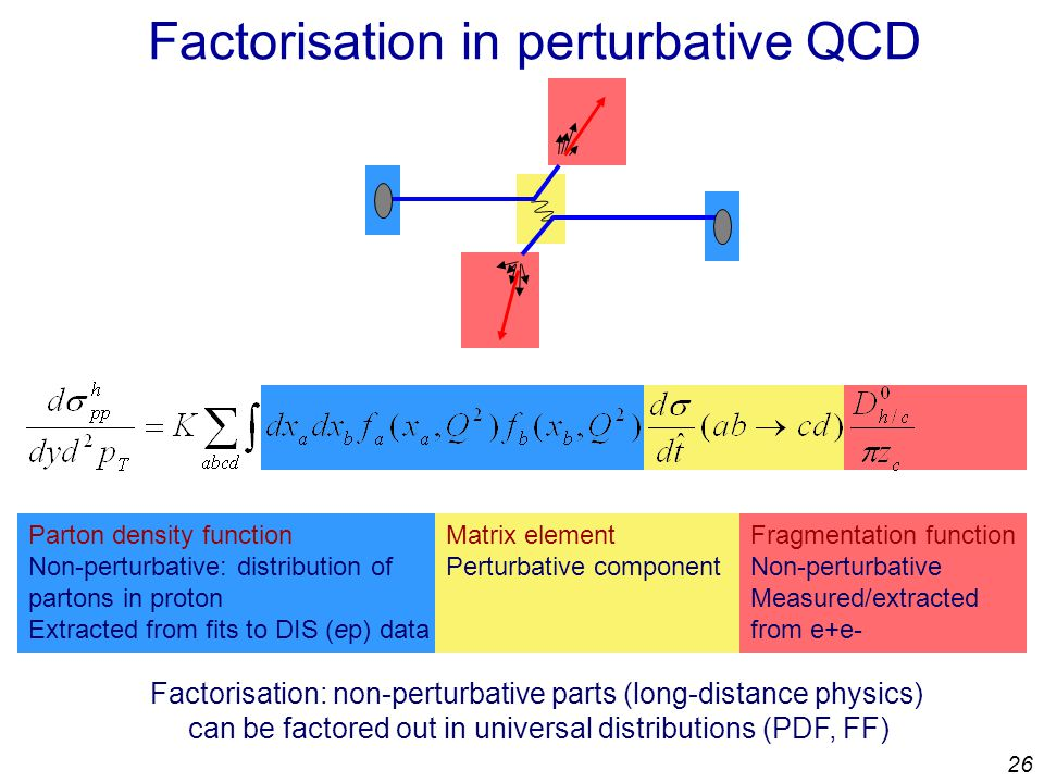26 Factorisation in perturbative QCD Parton density function Non-perturbative: distribution of partons in proton Extracted from fits to DIS (ep) data Matrix element Perturbative component Fragmentation function Non-perturbative Measured/extracted from e+e- Factorisation: non-perturbative parts (long-distance physics) can be factored out in universal distributions (PDF, FF)