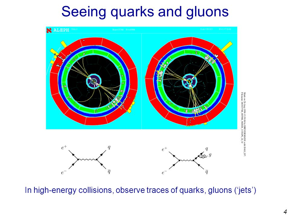 4 Seeing quarks and gluons In high-energy collisions, observe traces of quarks, gluons ('jets')