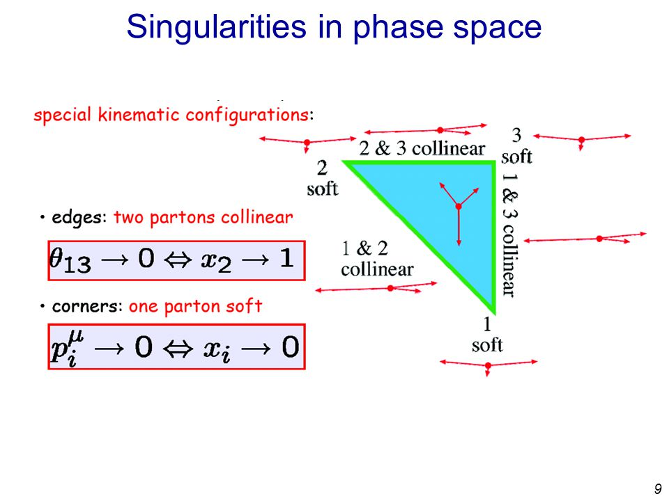 9 Singularities in phase space